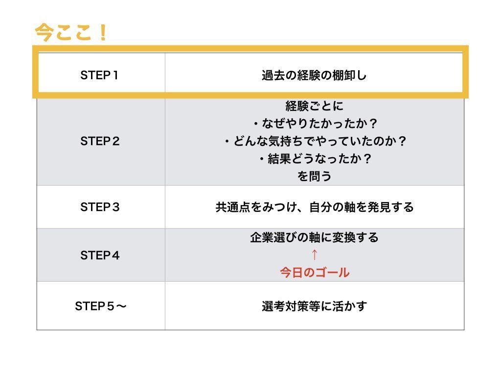 自己分析ワークSTEP1