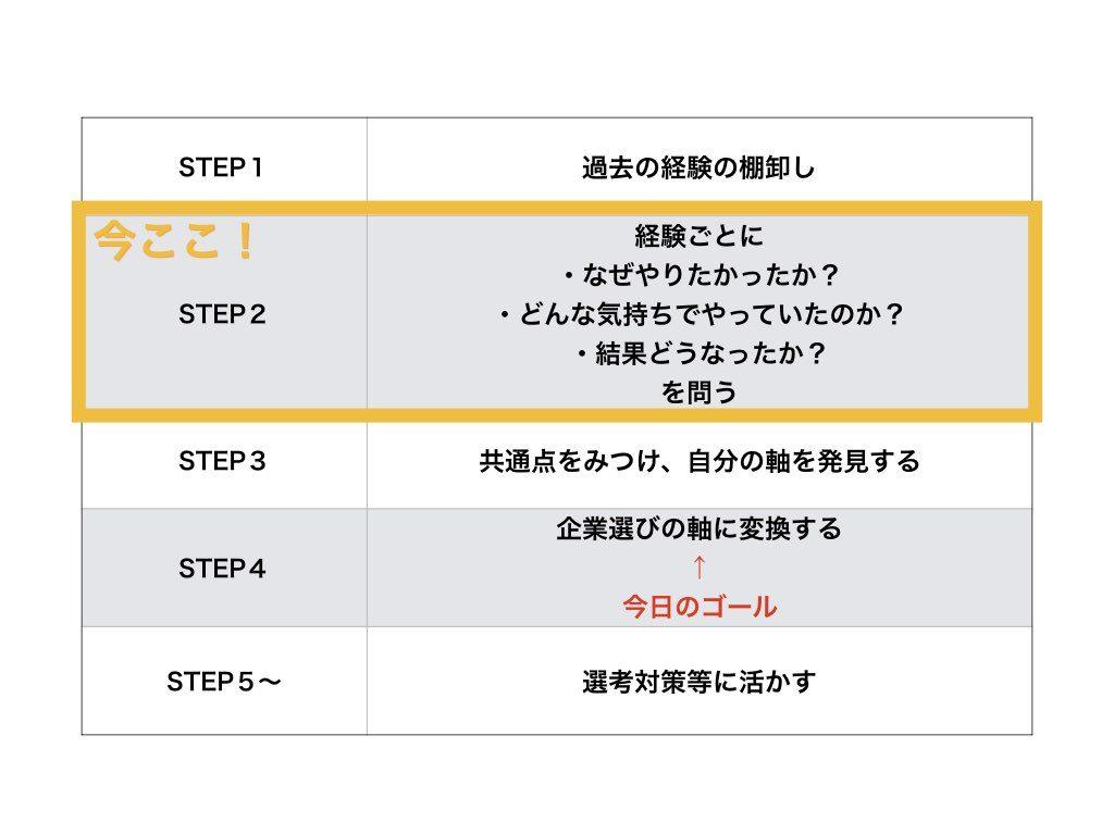 自己分析ワークSTEP2