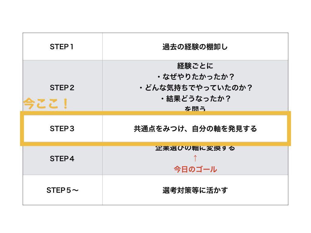 自己分析ワークSTEP3