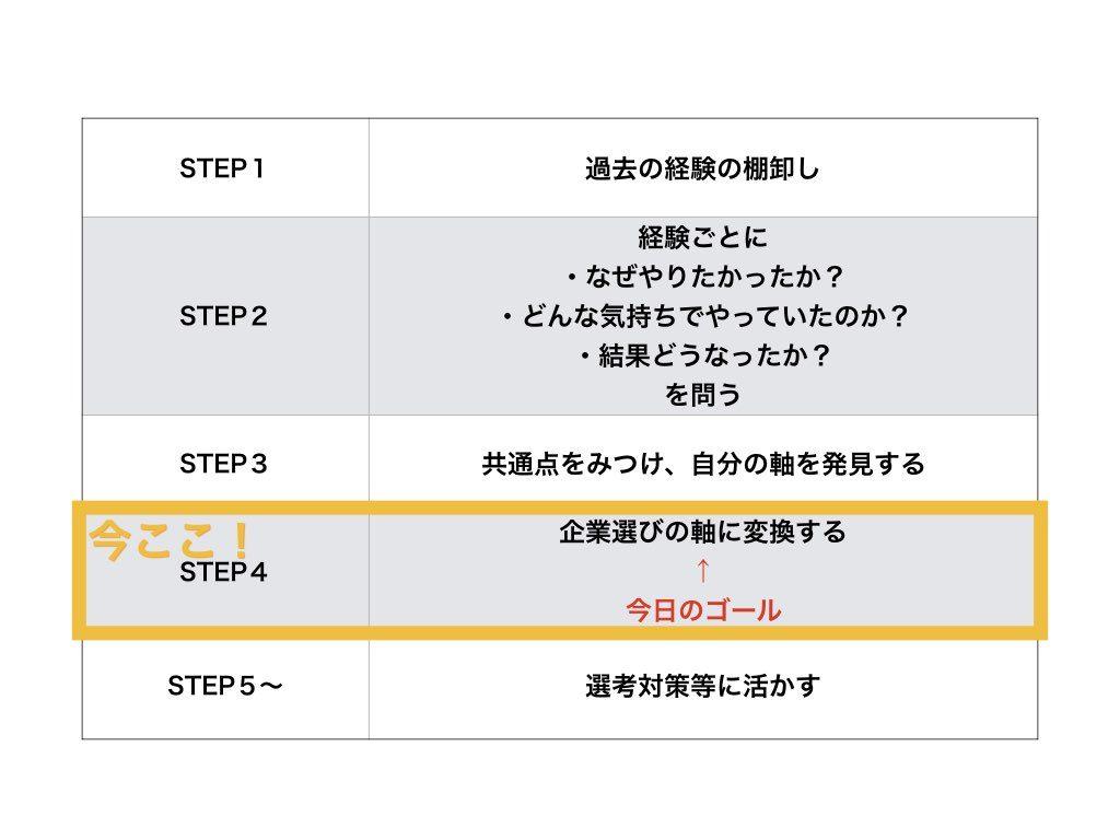 自己分析ワークSTEP4